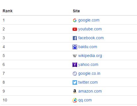 Alexa_top 10 websites_SalesOptimize