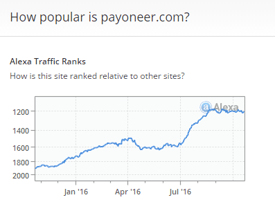 Payoneer_Alexa _Ranking
