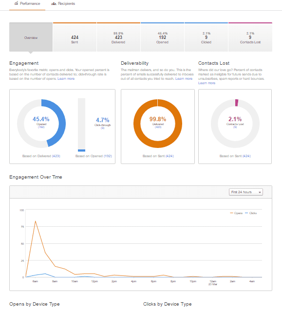 Hubspot Email Campaign Dashboard