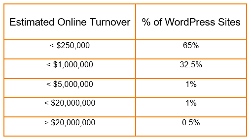 WordPress Merchants