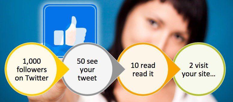 Social Media Impressions