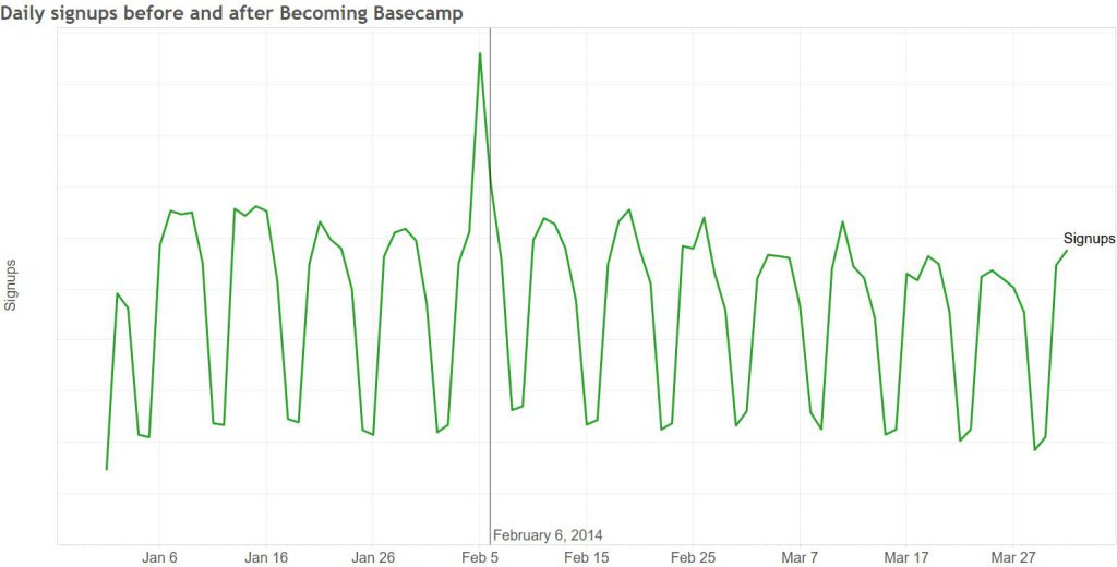 basecamp-signups-before-and-after-BC