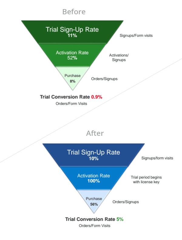 Absolute Conversion Rates