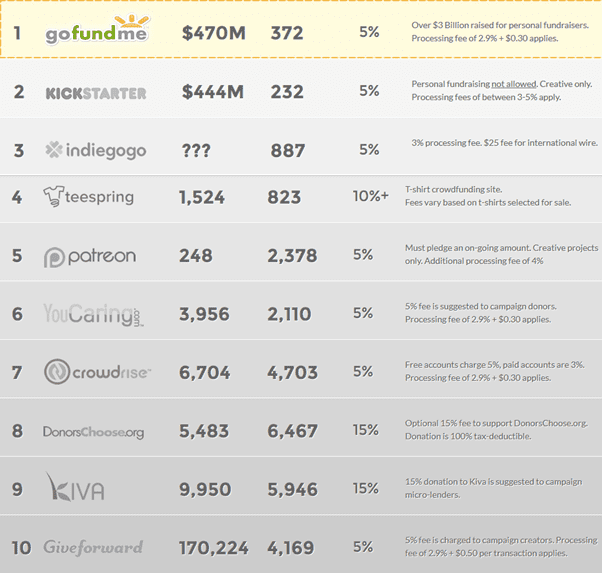 Crowd Funding Sources