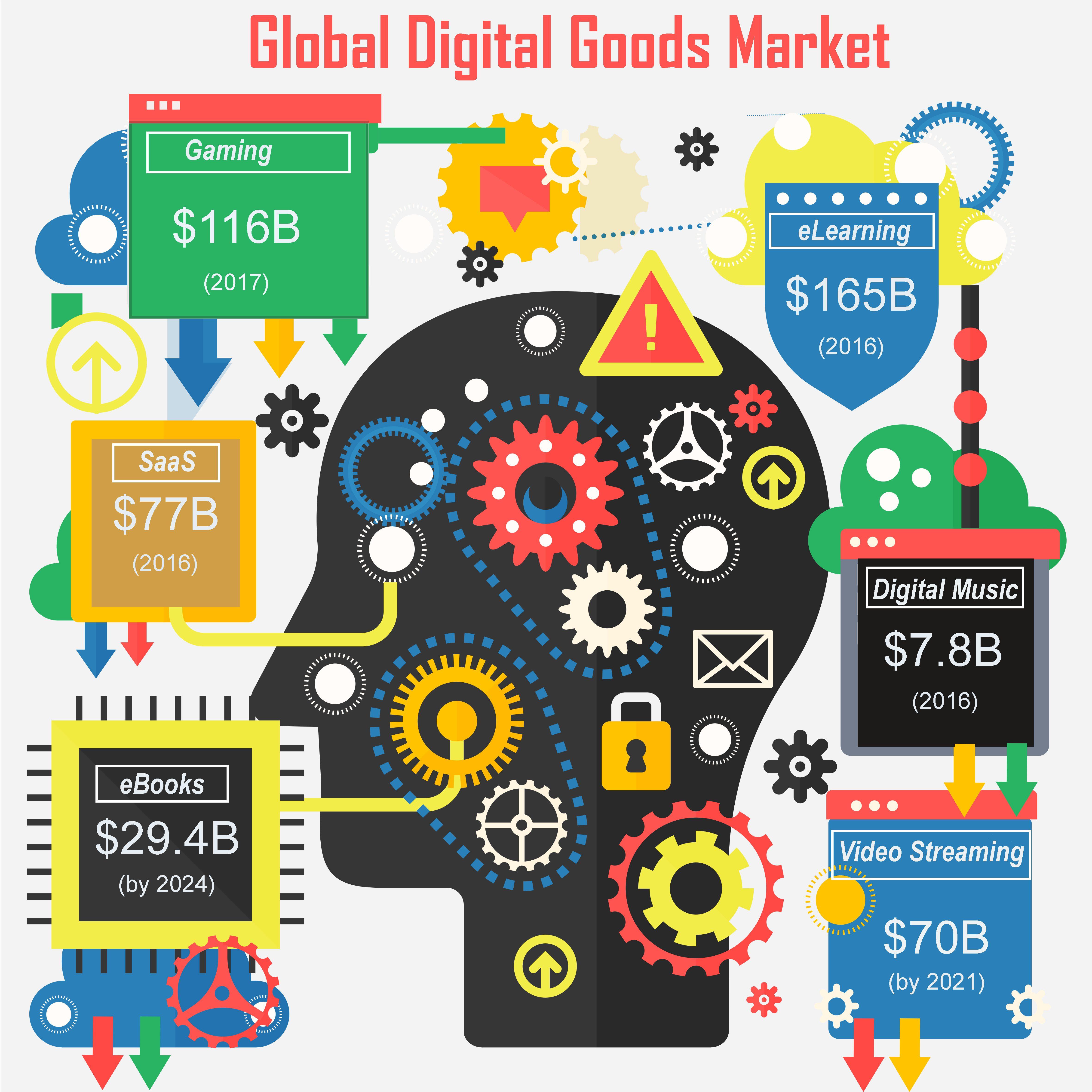 Digital Goods
