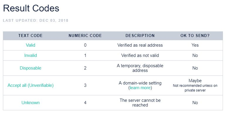 Neverbounce Result Codes