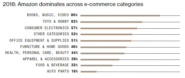 Amazon Retail Categories Share