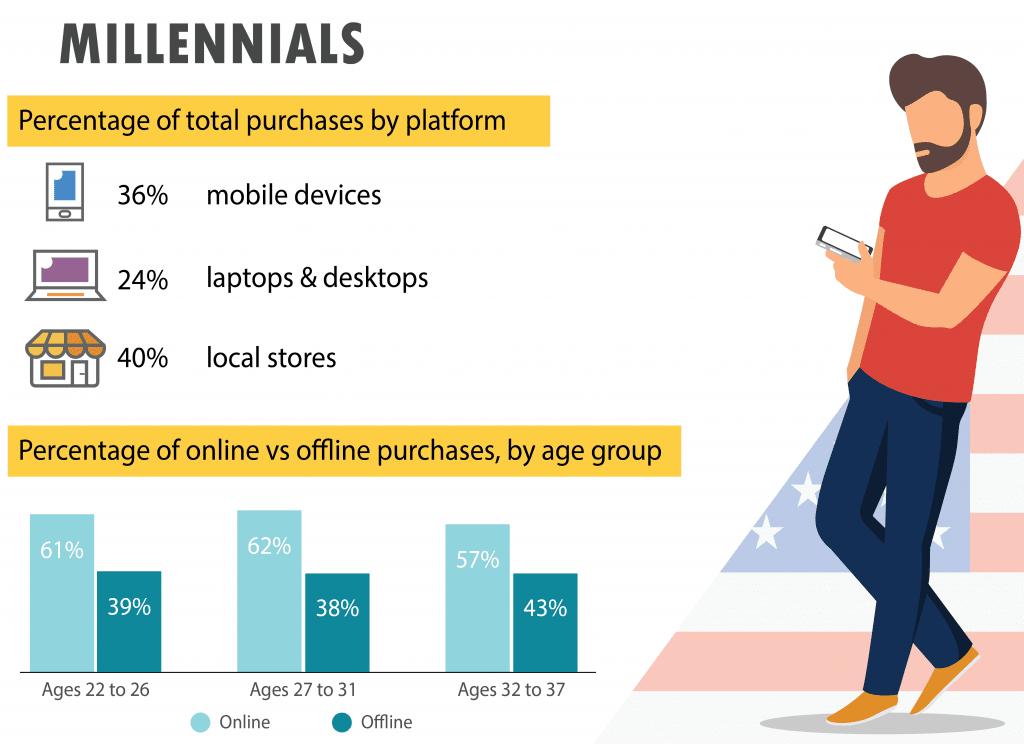 US Millennials eCommerce Trends