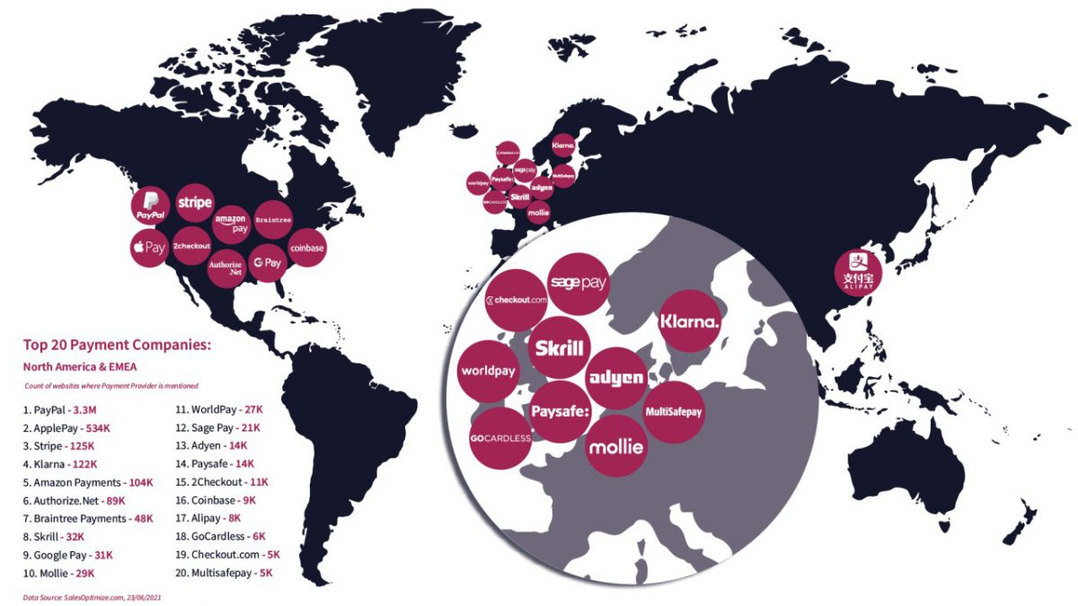 Top 20 Payment Companies